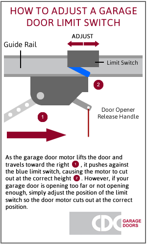 Diagram of garage door limit switch